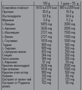 NUTREND hranitelni dobavki Megazob azotni busteri